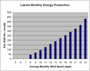lakota wind turbine monthly energy production