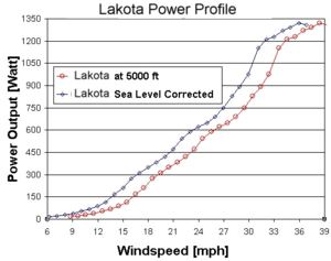 Lakota wind turbine power curve chart