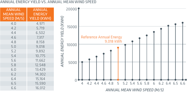 evance wind turbine monthly estimated output chart
