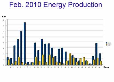 renewable energy prodution chart